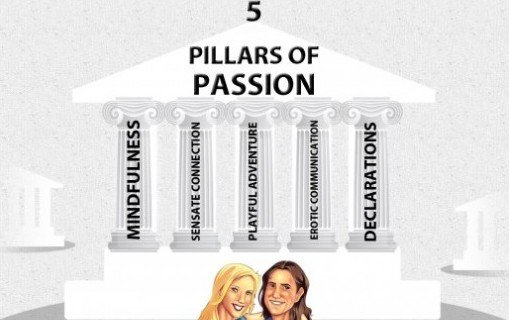 5 Pillars of Passion