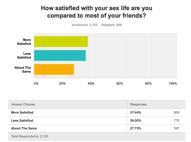 Satisfaction Survey_How Satisfied Are You