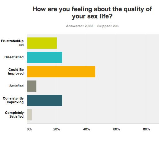 https://personallifemedia.com/wp-content/uploads/2013/03/Sex-Life-Satisfaction-Survey1.jpg