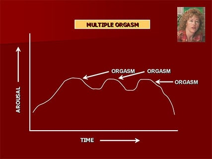 Multiple orgasms diagram