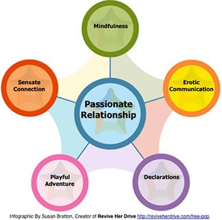 https://personallifemedia.com/wp-content/uploads/2016/04/5-Keys-to-Passionate-Relationship.jpeg