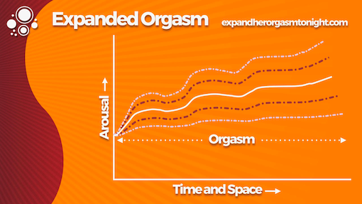 extended vs expanded orgasms